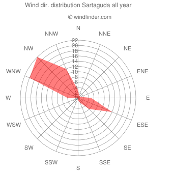 Annual wind direction distribution Sartaguda