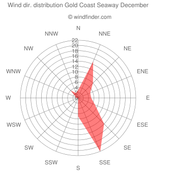Wind direction distribution Gold Coast Seaway December