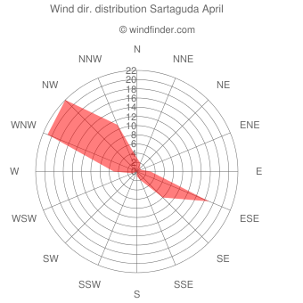 Wind direction distribution Sartaguda April