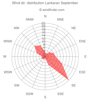 Wind direction distribution Lankaran September