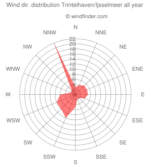 Annual wind direction distribution Trintelhaven/Ijsselmeer