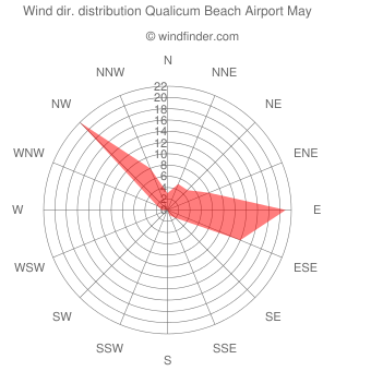 Wind direction distribution Qualicum Beach Airport May