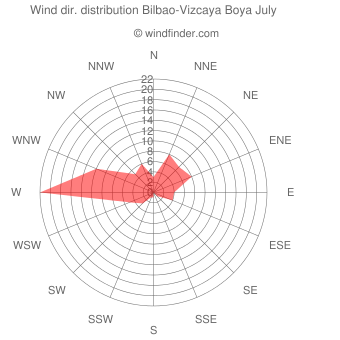 Wind direction distribution Bilbao-Vizcaya Boya July