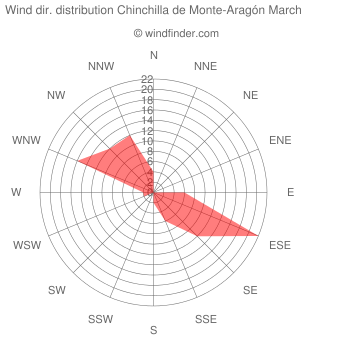 Wind direction distribution Chinchilla de Monte-Aragón March