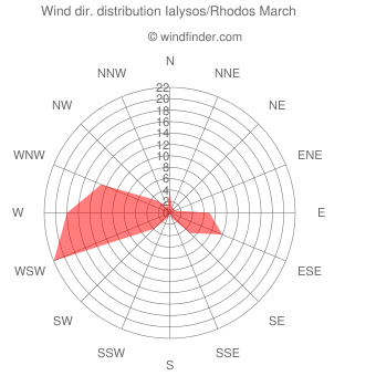 Wind direction distribution Ialysos/Rhodos March