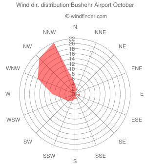 Wind direction distribution Bushehr Airport October