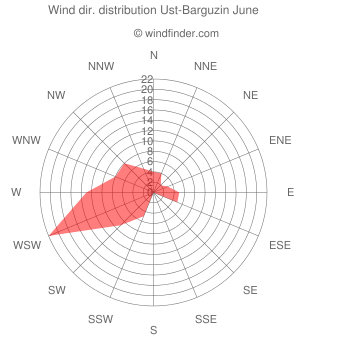 Wind direction distribution Ust-Barguzin June