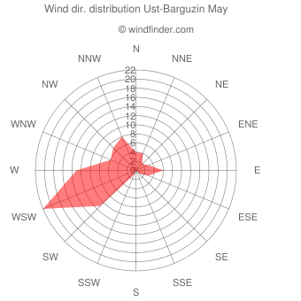 Wind direction distribution Ust-Barguzin May