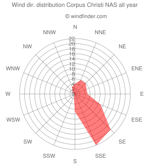Annual wind direction distribution Corpus Christi NAS