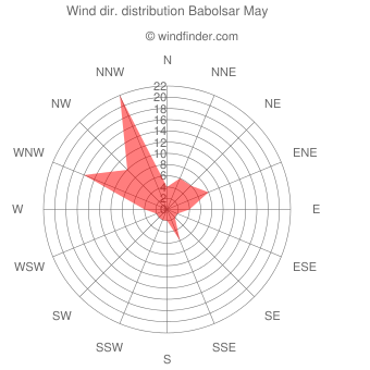 Wind direction distribution Babolsar May