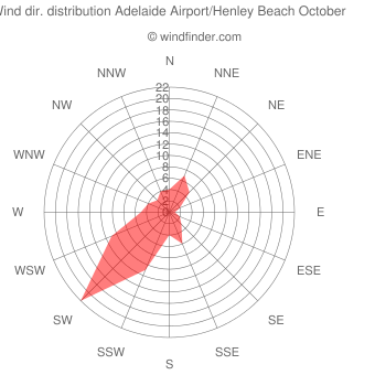 Wind direction distribution Adelaide Airport/Henley Beach October
