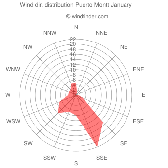 Wind direction distribution Puerto Montt January
