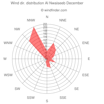 Wind direction distribution Al Nwaiseeb December
