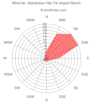 Wind direction distribution Hat Yai Airport March