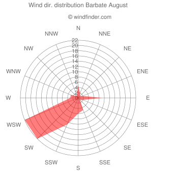 Wind direction distribution Barbate August