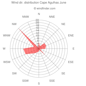 Wind direction distribution Cape Agulhas June