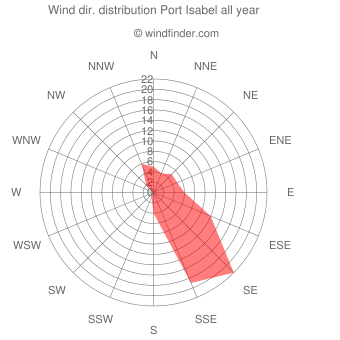 Annual wind direction distribution Port Isabel