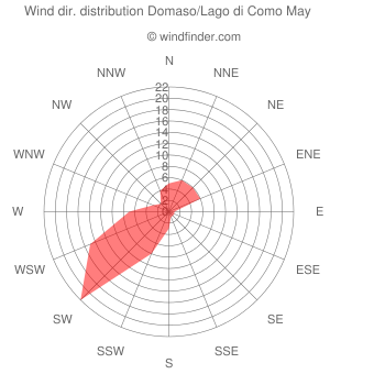 Wind direction distribution Domaso/Lago di Como May