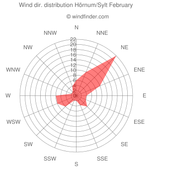 Wind direction distribution Hörnum/Sylt February