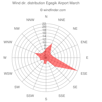 Wind direction distribution Egegik Airport March