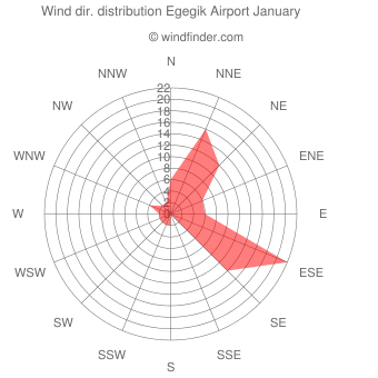 Wind direction distribution Egegik Airport January