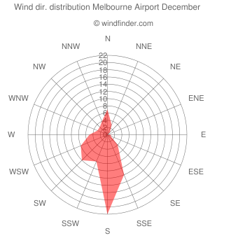 Wind direction distribution Melbourne Airport December