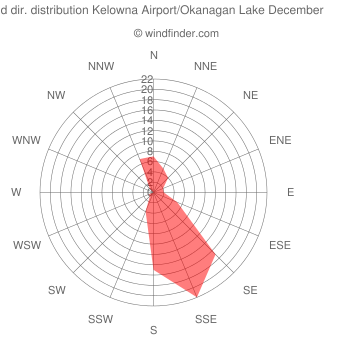 Wind direction distribution Kelowna Airport/Okanagan Lake December
