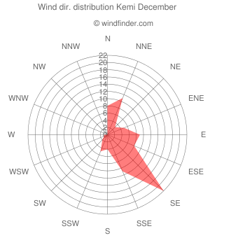 Wind direction distribution Kemi December