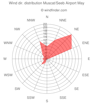 Wind direction distribution Muscat/Seeb Airport May