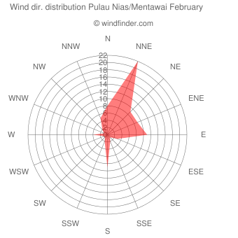 Wind direction distribution Pulau Nias/Mentawai February