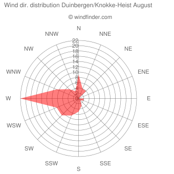 Wind direction distribution Duinbergen/Knokke-Heist August