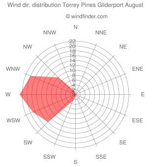 Wind direction distribution Torrey Pines Gliderport August