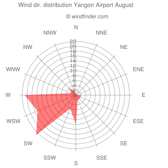 Wind direction distribution Yangon Airport August