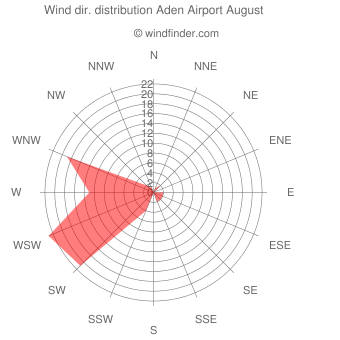 Wind direction distribution Aden Airport August