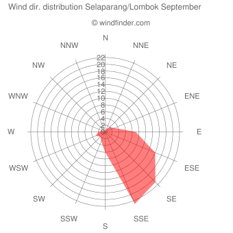 Wind direction distribution Selaparang/Lombok September