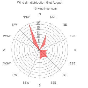 Wind direction distribution Ələt August