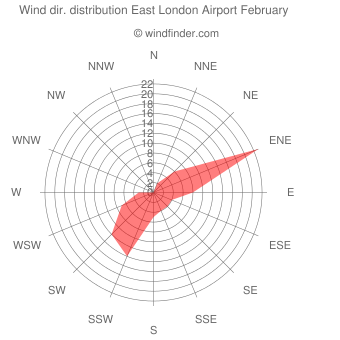 Wind direction distribution East London Airport February