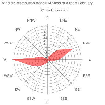 Wind direction distribution Agadir/Al Massira Airport February