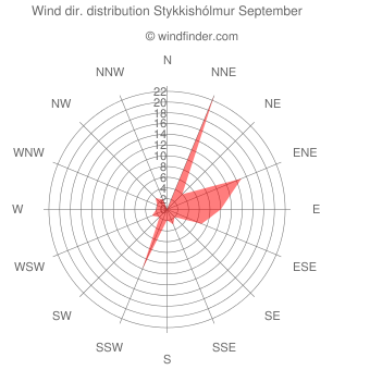 Wind direction distribution Stykkishólmur September