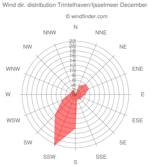 Wind direction distribution Trintelhaven/Ijsselmeer December