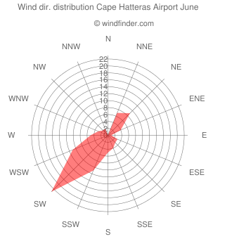 Wind direction distribution Cape Hatteras Airport June