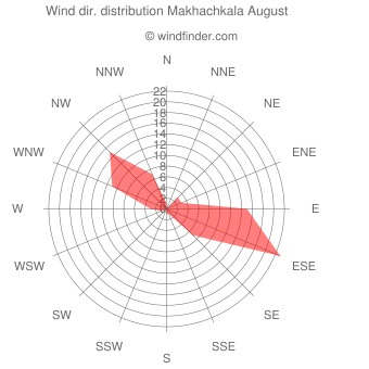 Wind direction distribution Makhachkala August