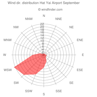 Wind direction distribution Hat Yai Airport September