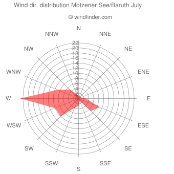 Wind direction distribution Motzener See/Baruth July