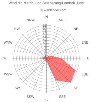 Wind direction distribution Selaparang/Lombok June