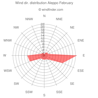Wind direction distribution Aleppo February