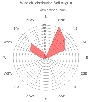 Wind direction distribution Safi August