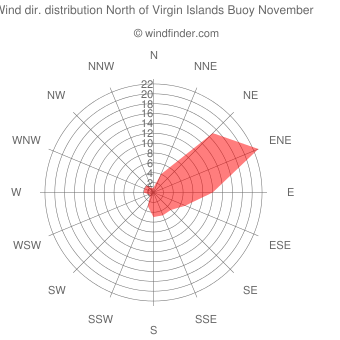 Wind direction distribution North of Virgin Islands Buoy November