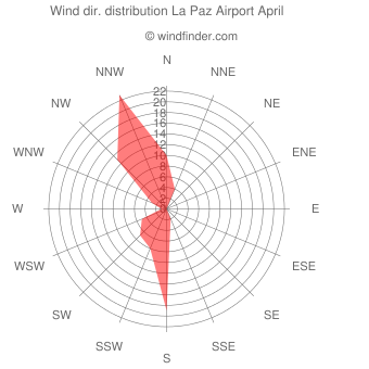 Wind direction distribution La Paz Airport April