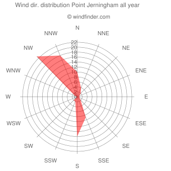 Annual wind direction distribution Point Jerningham